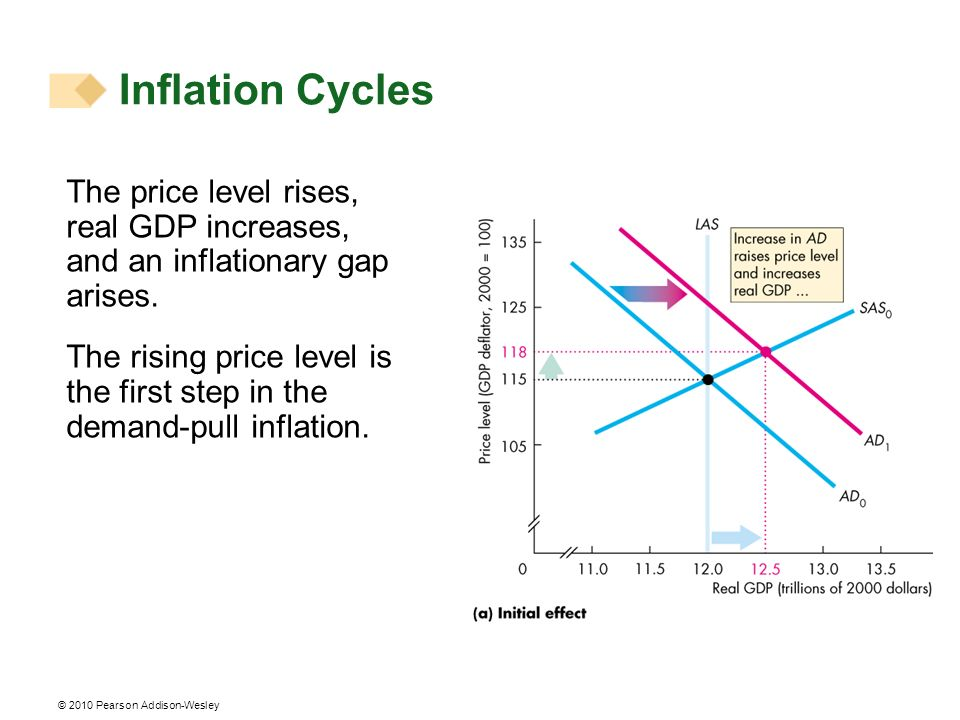 Inflation Cycles The price level rises, real GDP increases, and an inflationary gap arises.