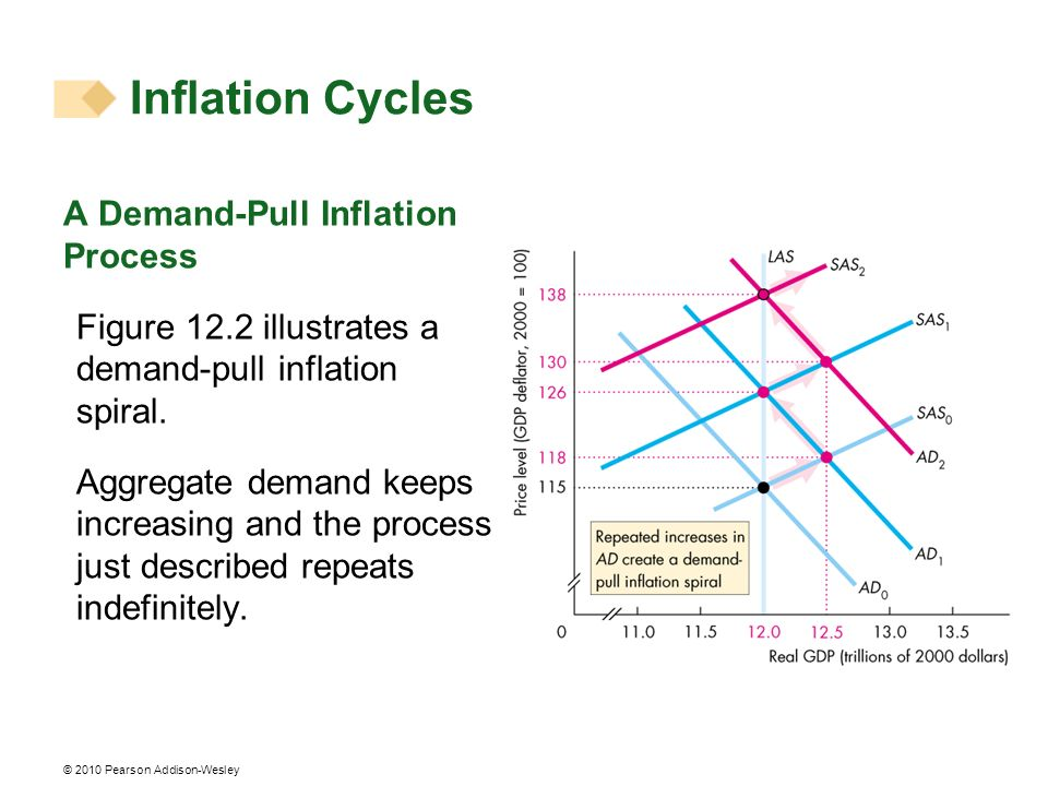 Inflation Cycles A Demand-Pull Inflation Process