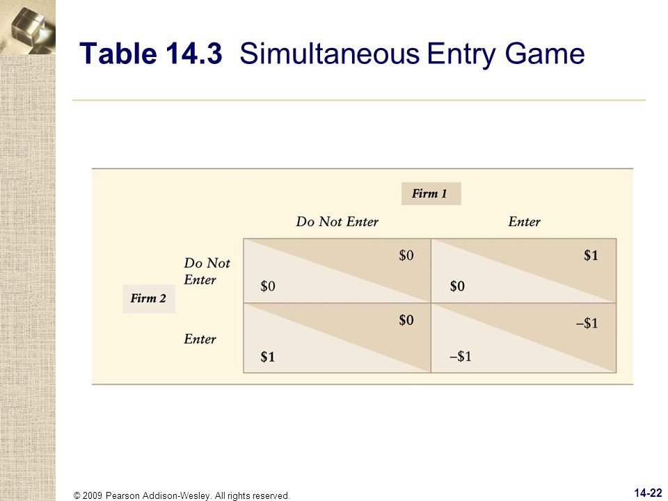 Table 14.3 Simultaneous Entry Game