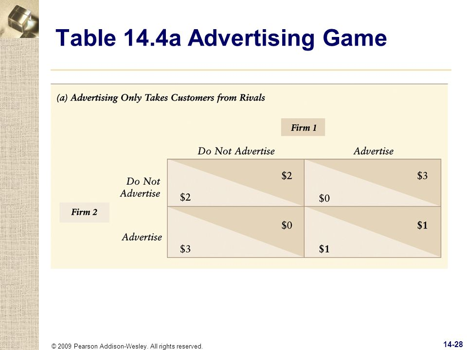Table 14.4a Advertising Game
