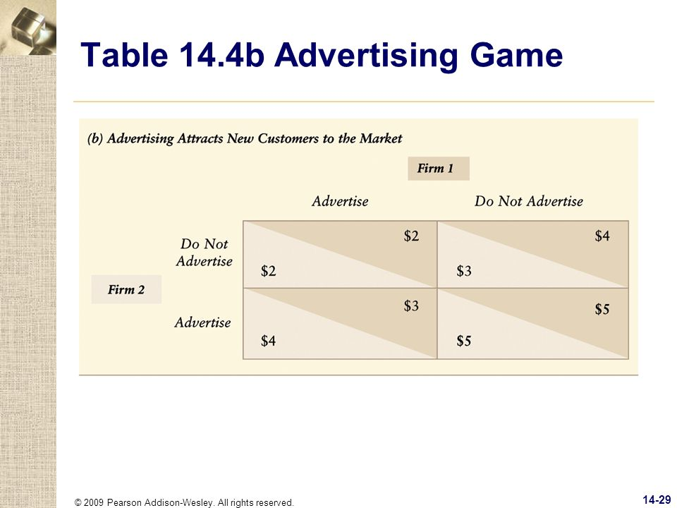 Table 14.4b Advertising Game