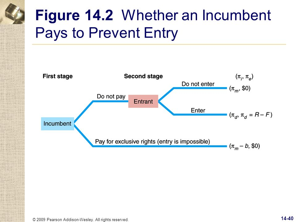 Figure 14.2 Whether an Incumbent Pays to Prevent Entry