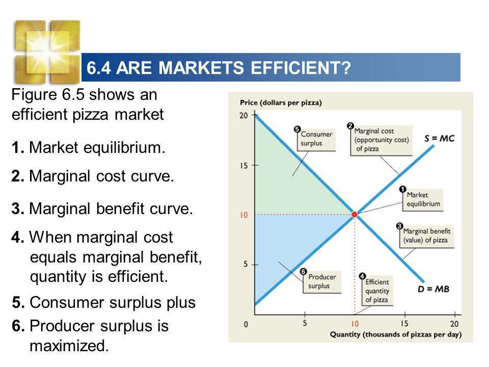 6.4 ARE MARKETS EFFICIENT Figure 6.5 shows an efficient pizza market