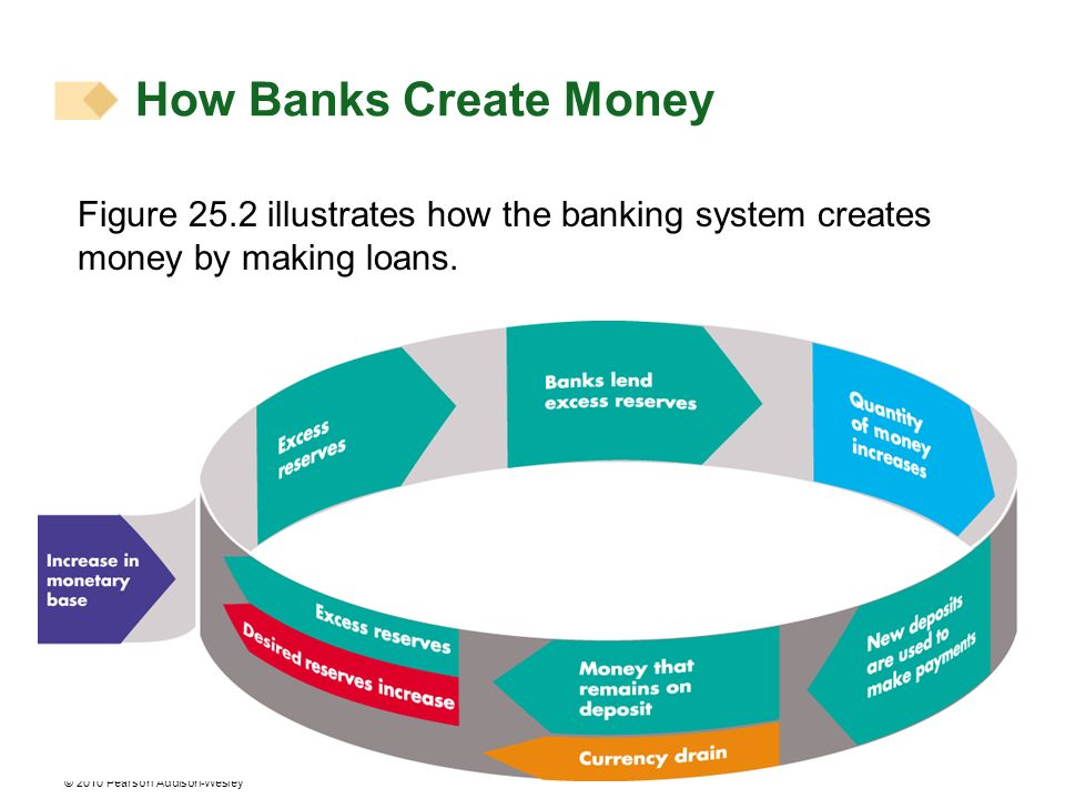 How Banks Create Money Figure 25.2 illustrates how the banking system creates money by making loans.