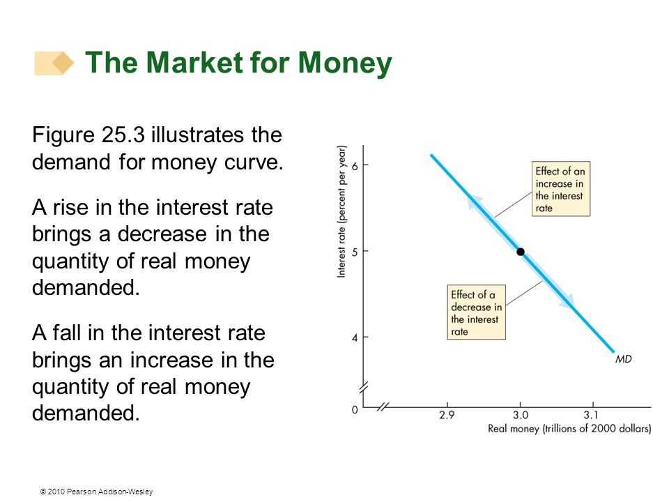 The Market for Money Figure 25.3 illustrates the demand for money curve.