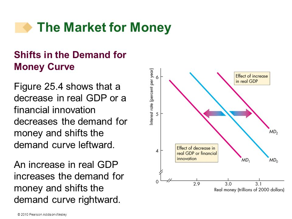 The Market for Money Shifts in the Demand for Money Curve
