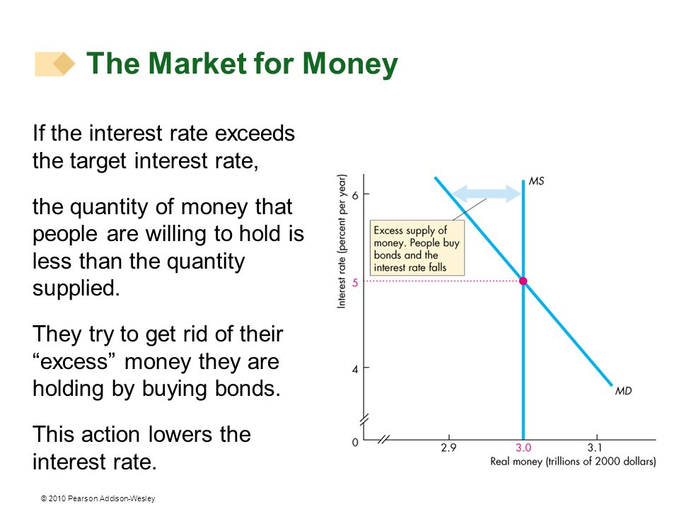 The Market for Money If the interest rate exceeds the target interest rate,
