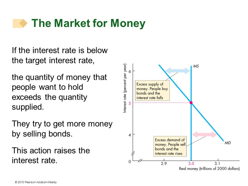 The Market for MoneyIf the interest rate is below the target interest rate,