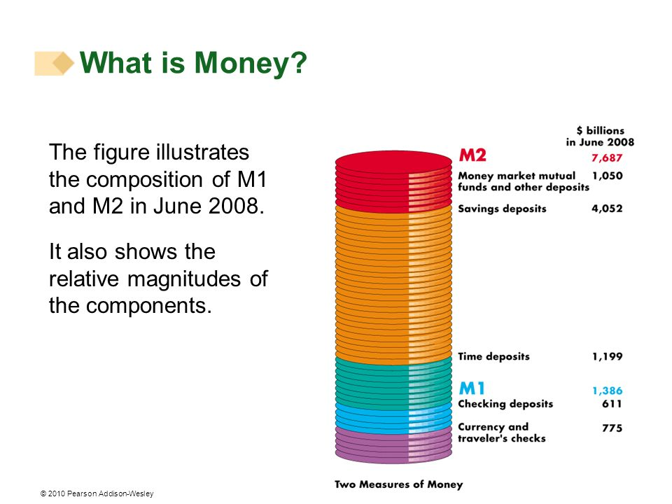 What is Money. The figure illustrates the composition of M1 and M2 in June 2008.