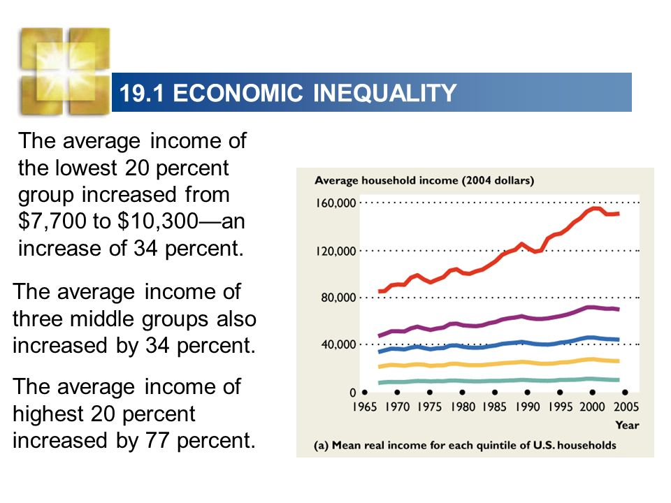 19.1 ECONOMIC INEQUALITYThe average income of the lowest 20 percent group increased from $7,700 to $10,300—an increase of 34 percent.