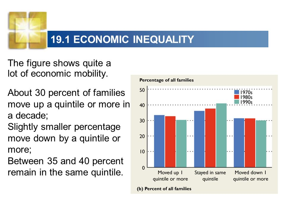 19.1 ECONOMIC INEQUALITYThe figure shows quite a lot of economic mobility. About 30 percent of families move up a quintile or more in a decade;