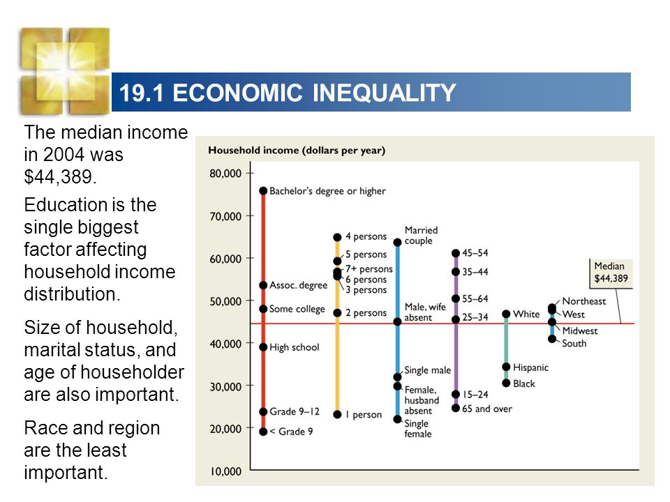 19.1 ECONOMIC INEQUALITY The median income in 2004 was $44,389.