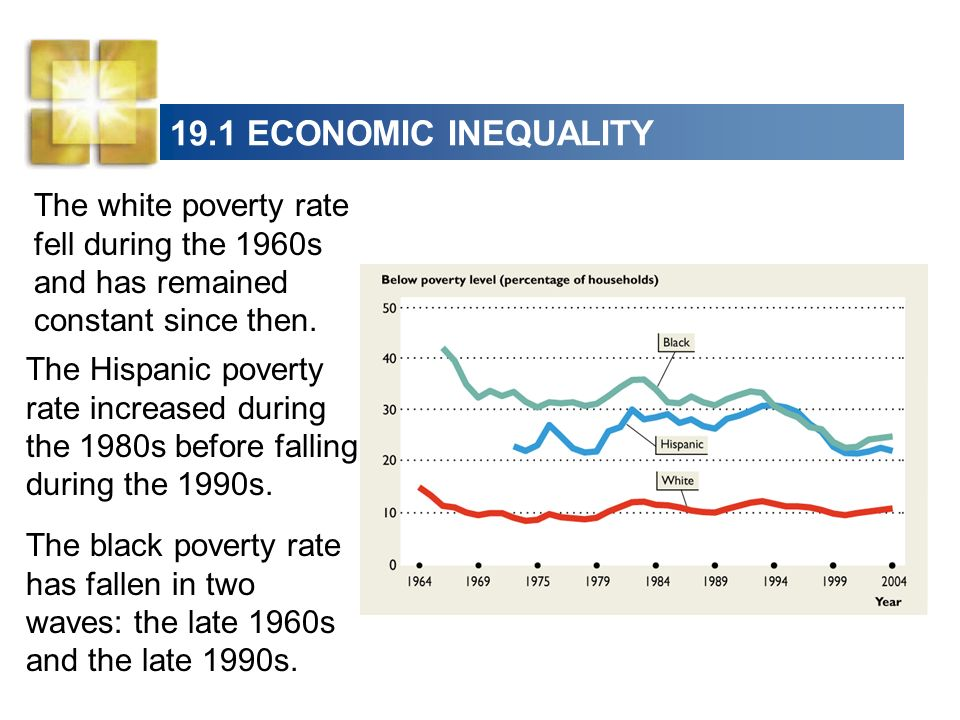 19.1 ECONOMIC INEQUALITYThe white poverty rate fell during the 1960s and has remained constant since then.