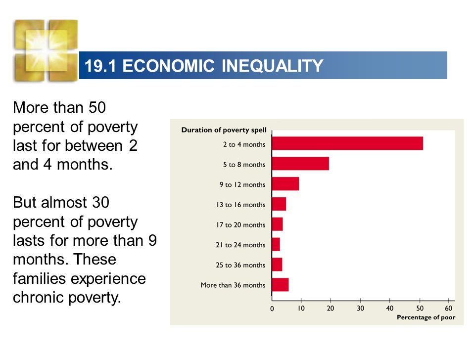 19.1 ECONOMIC INEQUALITY More than 50 percent of poverty last for between 2 and 4 months.