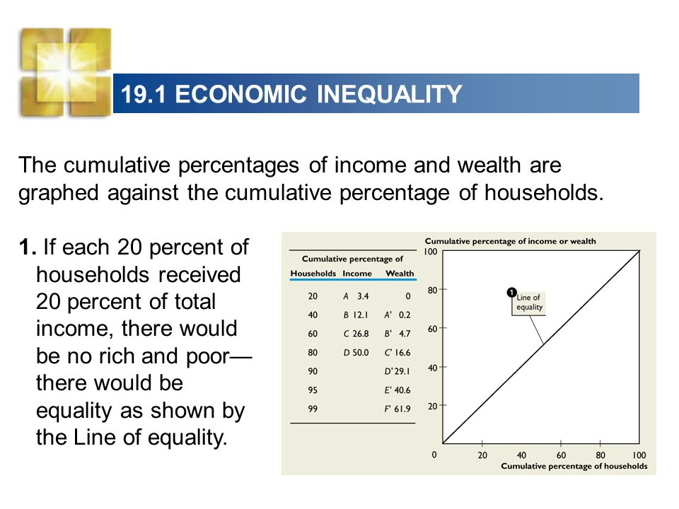 19.1 ECONOMIC INEQUALITYThe cumulative percentages of income and wealth are graphed against the cumulative percentage of households.