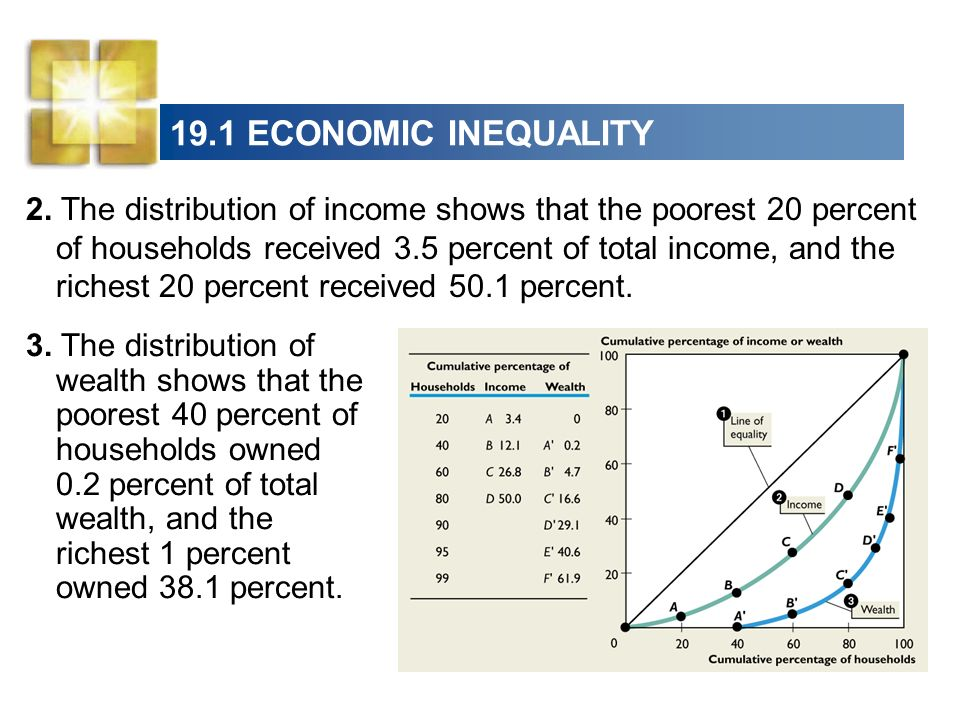 19.1 ECONOMIC INEQUALITY