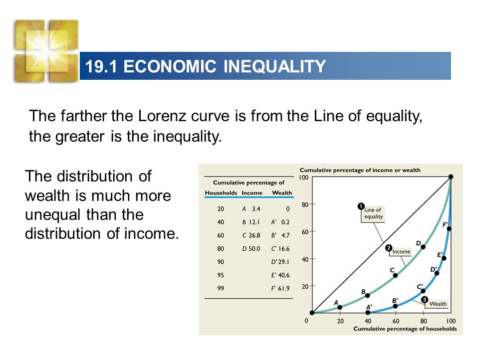 19.1 ECONOMIC INEQUALITY The farther the Lorenz curve is from the Line of equality, the greater is the inequality.