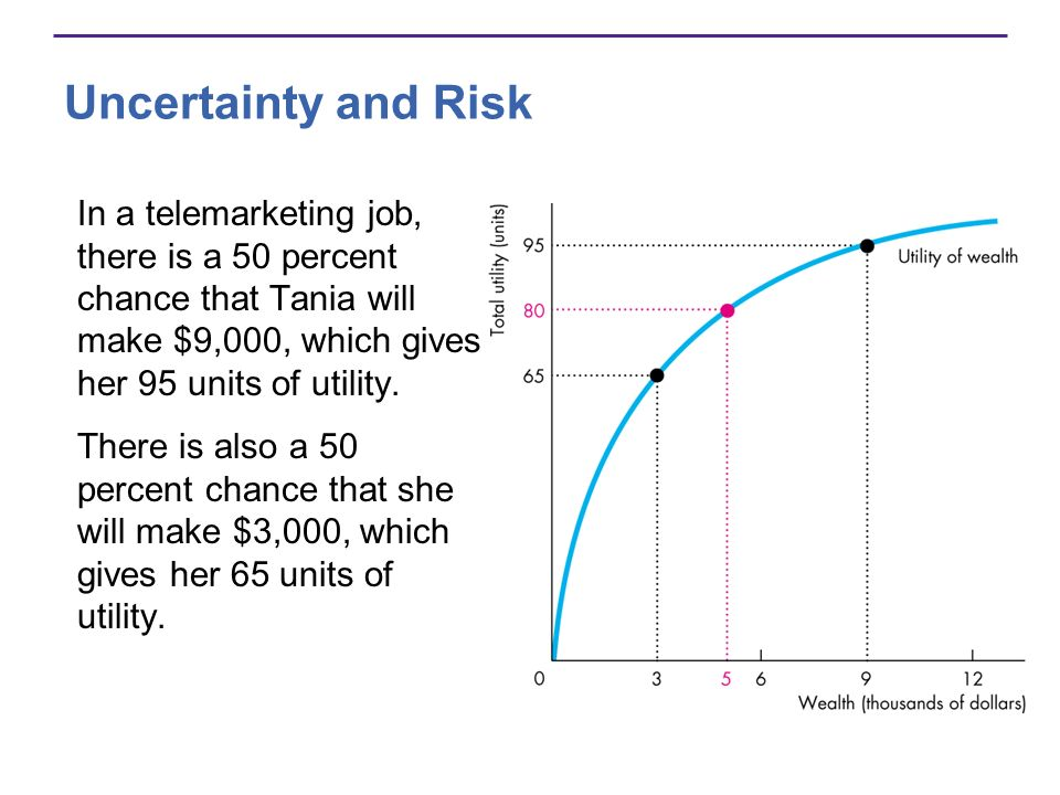 Uncertainty and Risk In a telemarketing job, there is a 50 percent chance that Tania will make $9,000, which gives her 95 units of utility.