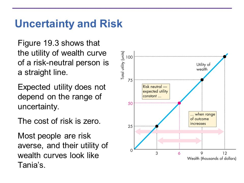 Uncertainty and Risk Figure 19.3 shows that the utility of wealth curve of a risk-neutral person is a straight line.