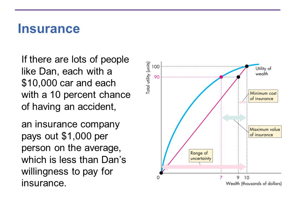 Insurance If there are lots of people like Dan, each with a $10,000 car and each with a 10 percent chance of having an accident,