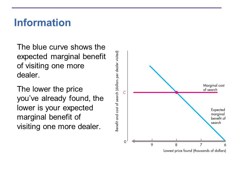 Information The blue curve shows the expected marginal benefit of visiting one more dealer.