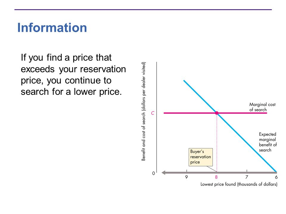 Information If you find a price that exceeds your reservation price, you continue to search for a lower price.