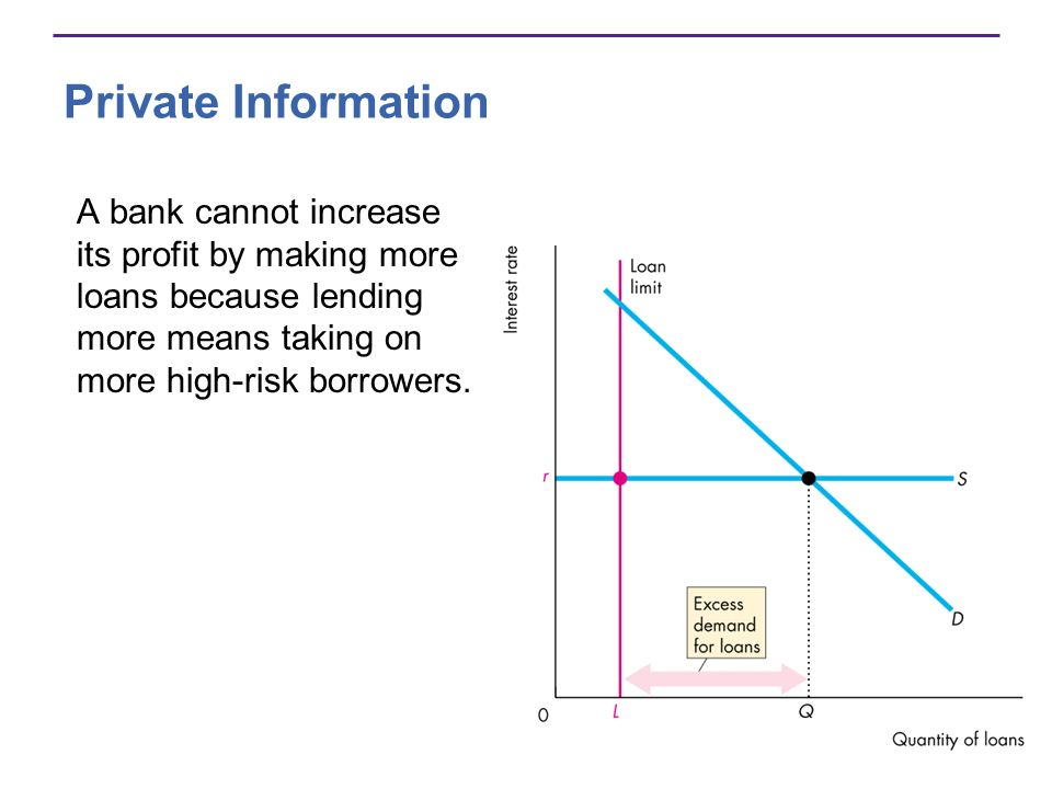 Private Information A bank cannot increase its profit by making more loans because lending more means taking on more high-risk borrowers.