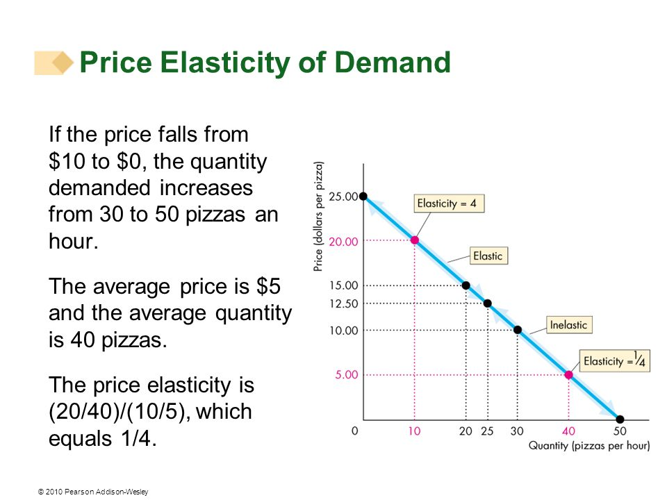Price Elasticity of Demand