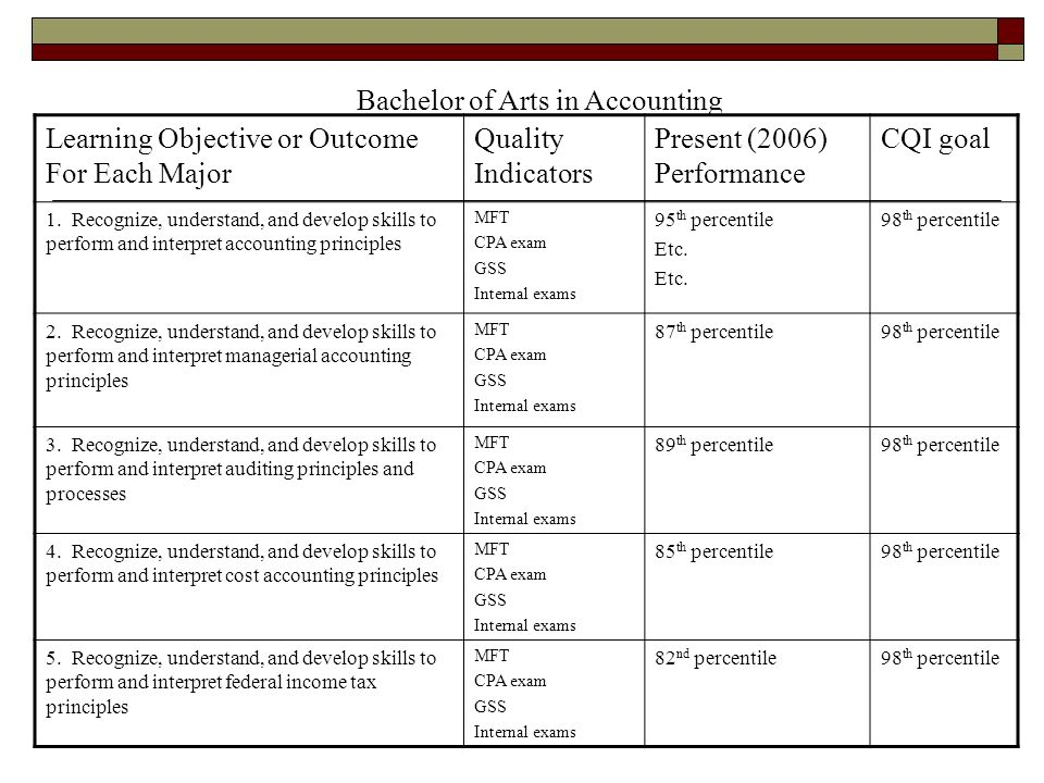 accounting learning outcome Home school of business accounting accounting - student learning outcomes upon completion of the accounting aas degree program, the student will.