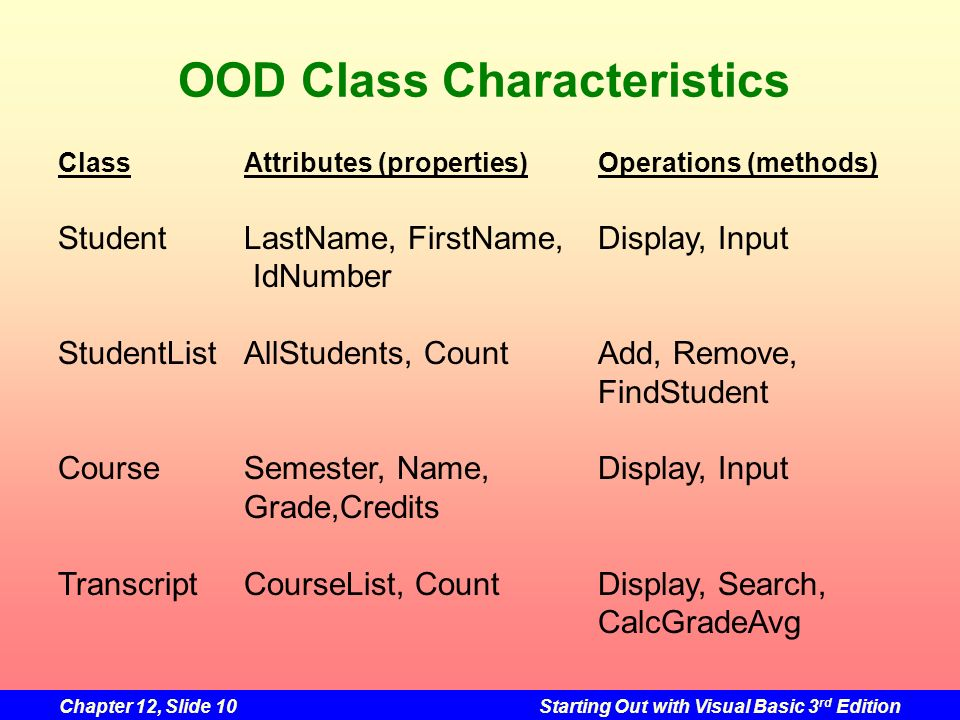 OOD Class Characteristics