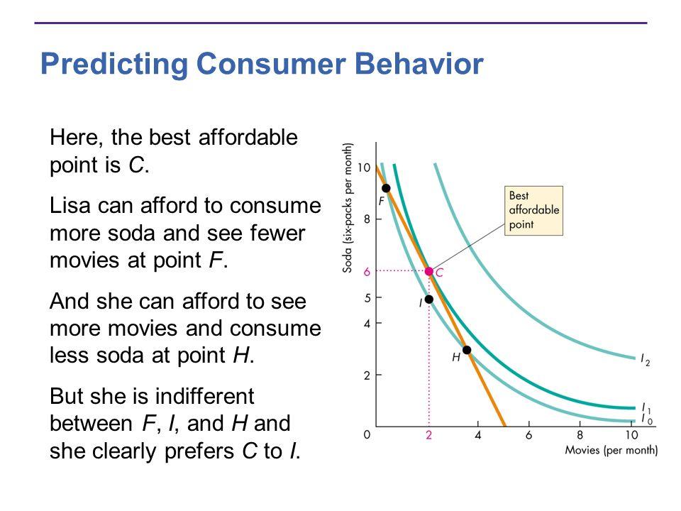 Predicting Consumer Behavior