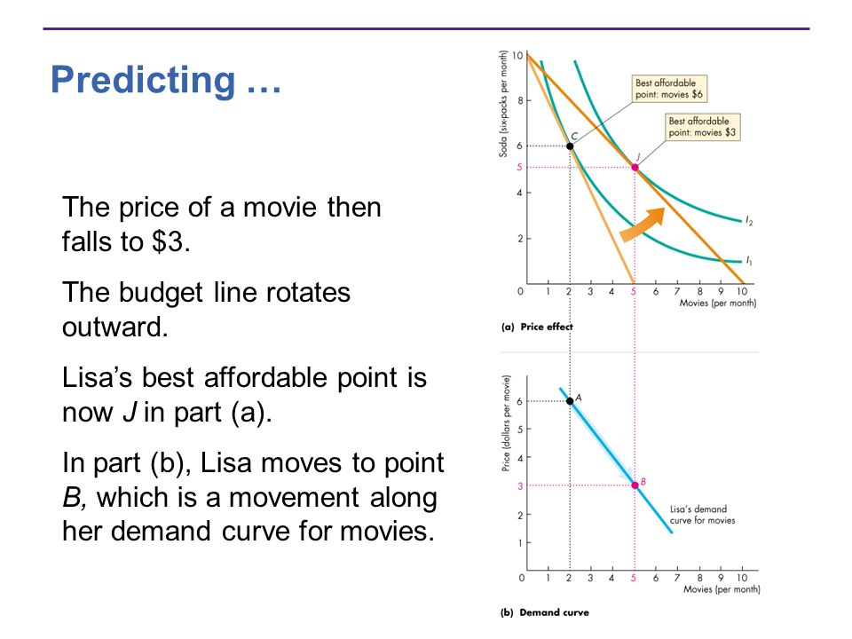 Predicting … The price of a movie then falls to $3.