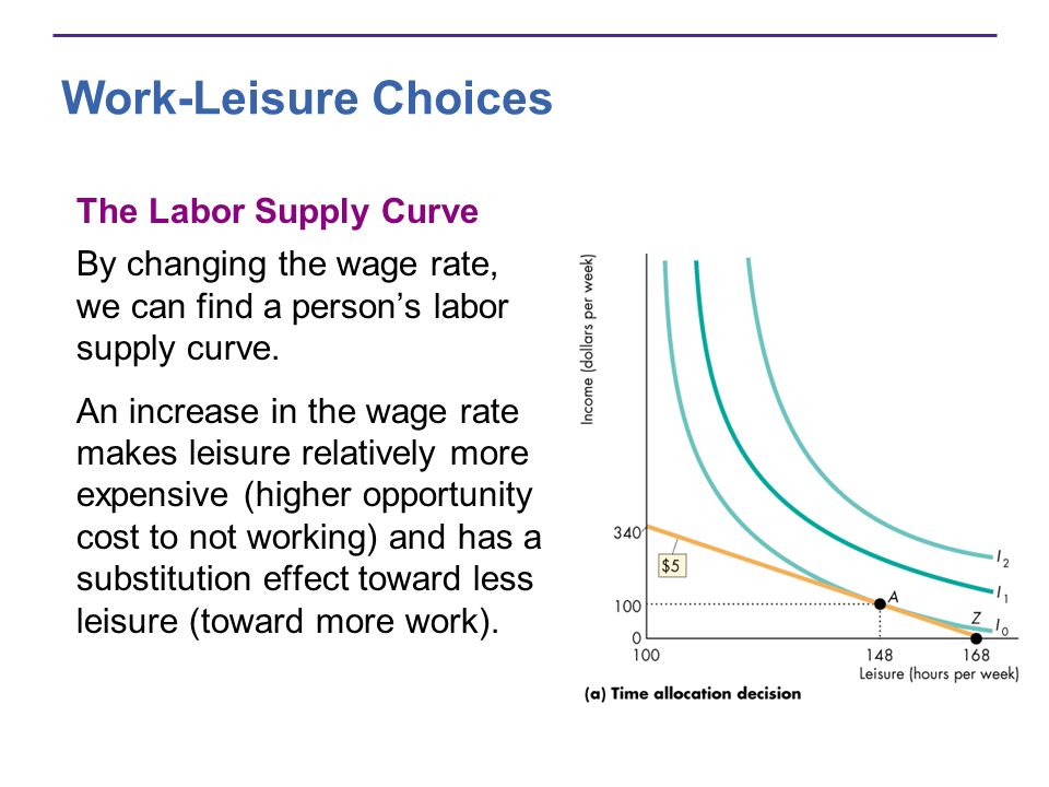 Work-Leisure Choices The Labor Supply Curve