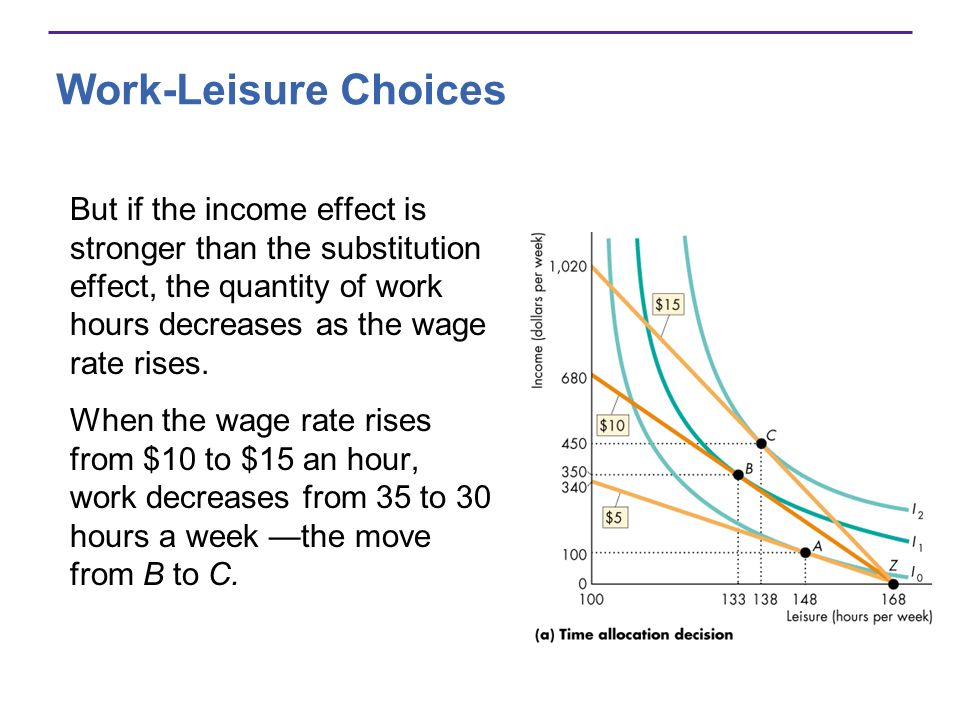 Work-Leisure Choices But if the income effect is stronger than the substitution effect, the quantity of work hours decreases as the wage rate rises.