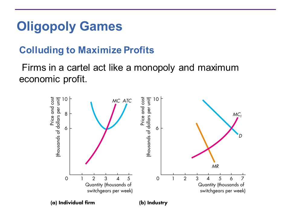 Oligopoly Games Colluding to Maximize Profits