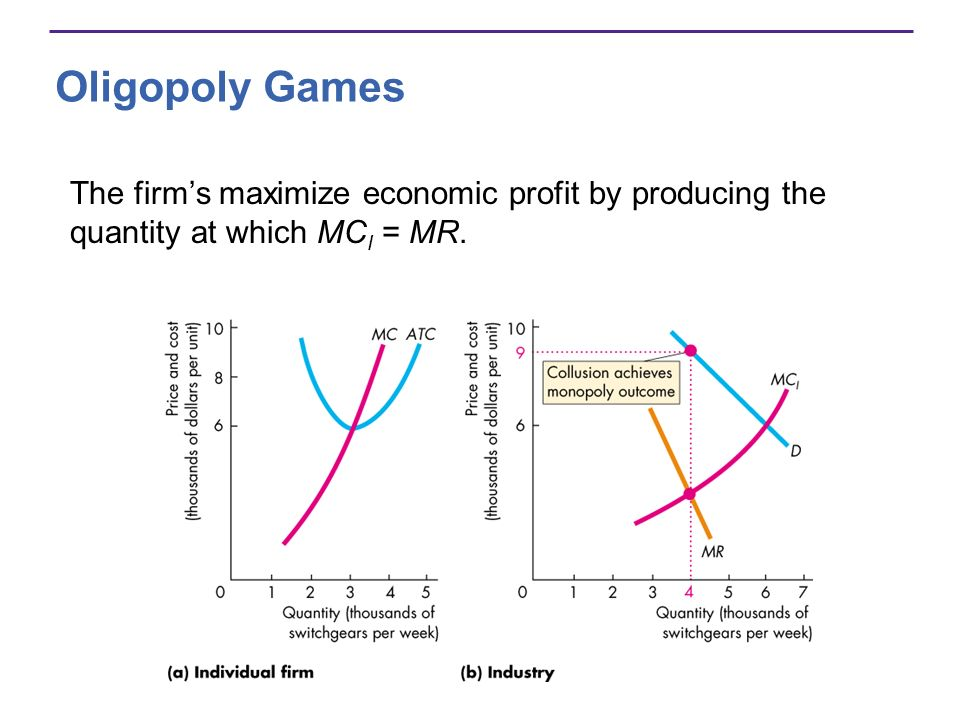 Oligopoly Games The firm's maximize economic profit by producing the quantity at which MCI = MR.