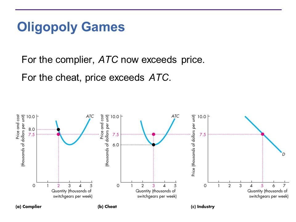 Oligopoly Games For the complier, ATC now exceeds price.