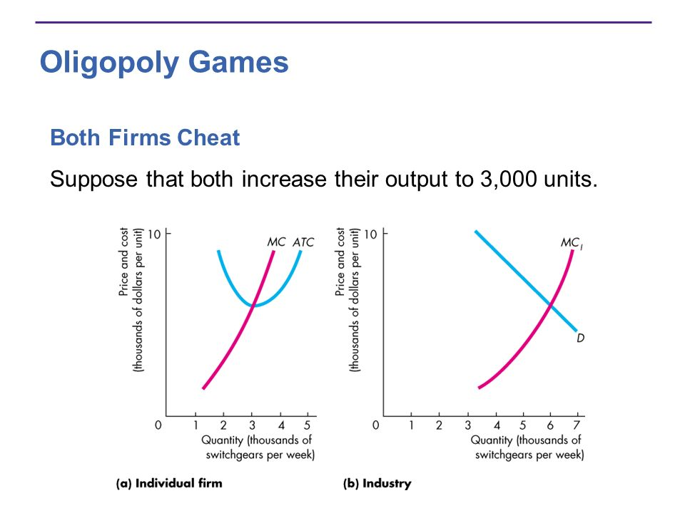 Oligopoly Games Both Firms Cheat