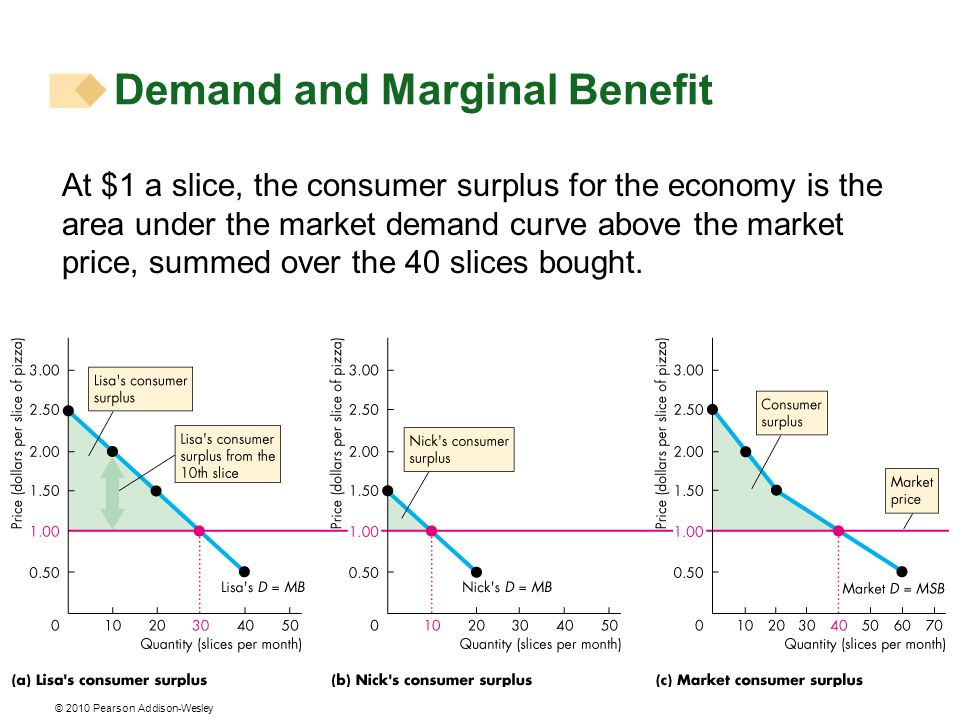 Demand and Marginal Benefit