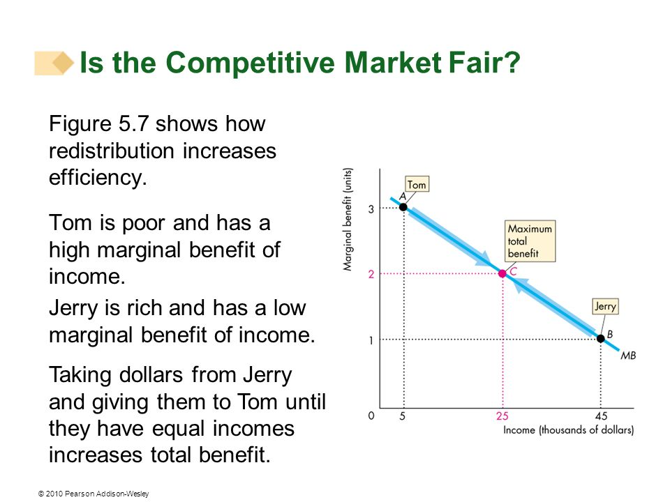 Is the Competitive Market Fair