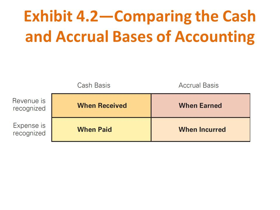 Image Result For Accounting Bases