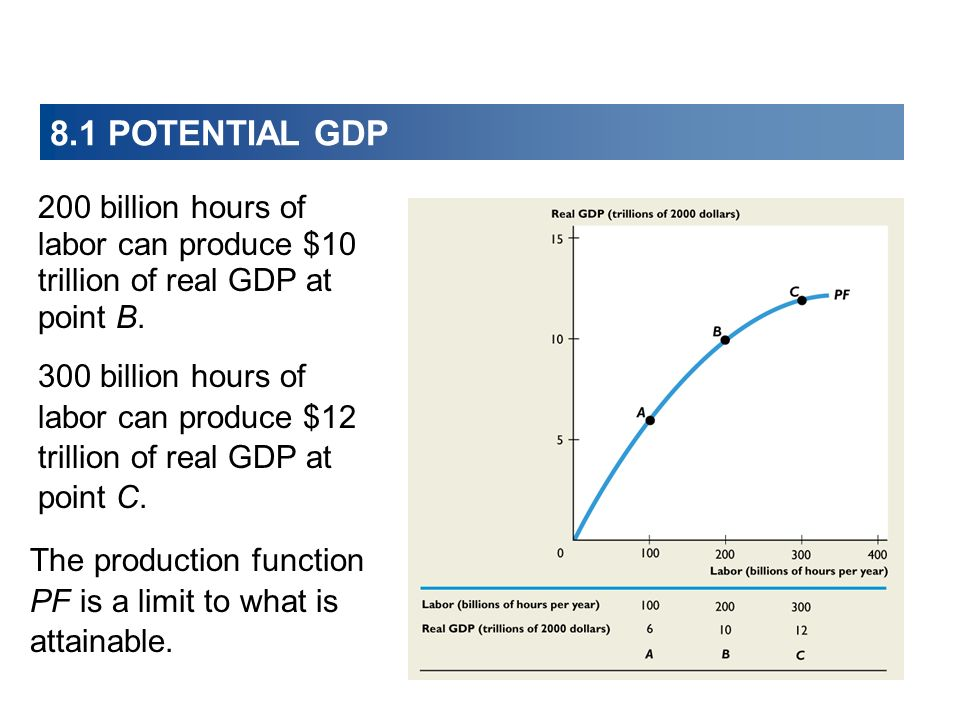 8.1 POTENTIAL GDP 200 billion hours of labor can produce $10 trillion of real GDP at point B.