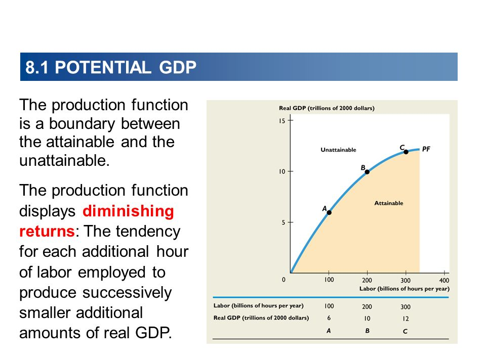 8.1 POTENTIAL GDP The production function is a boundary between the attainable and the unattainable.