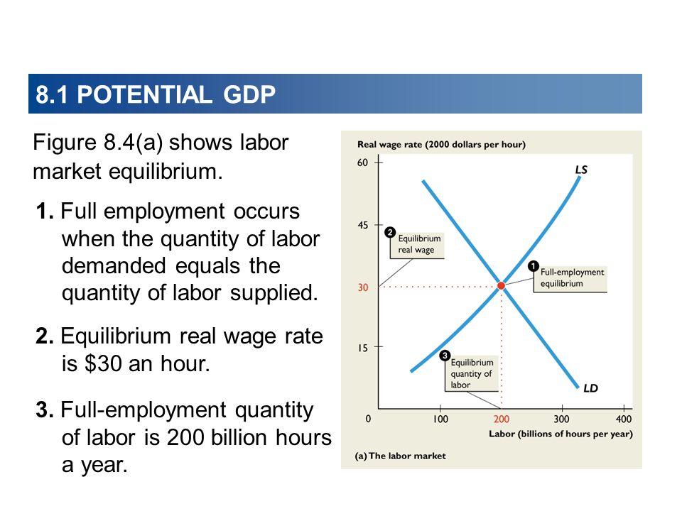 8.1 POTENTIAL GDP Figure 8.4(a) shows labor market equilibrium.