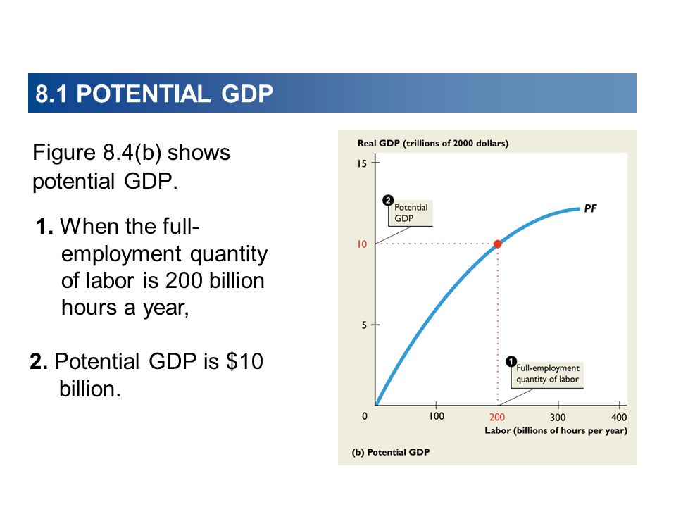 8.1 POTENTIAL GDP Figure 8.4(b) shows potential GDP.