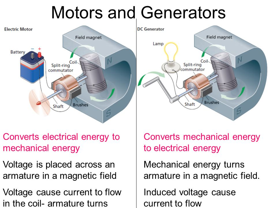 Electromagnetic induction ppt download for Turn an electric motor into a generator