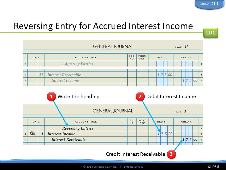 Reversing Entry for Accrued Interest Income