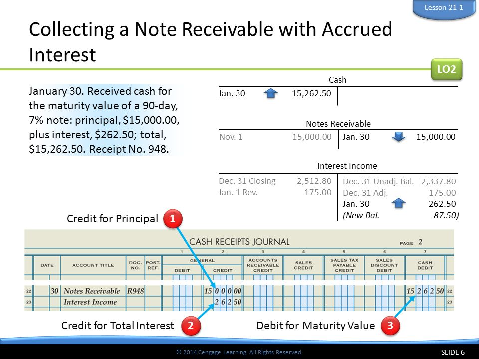Collecting a Note Receivable with Accrued Interest