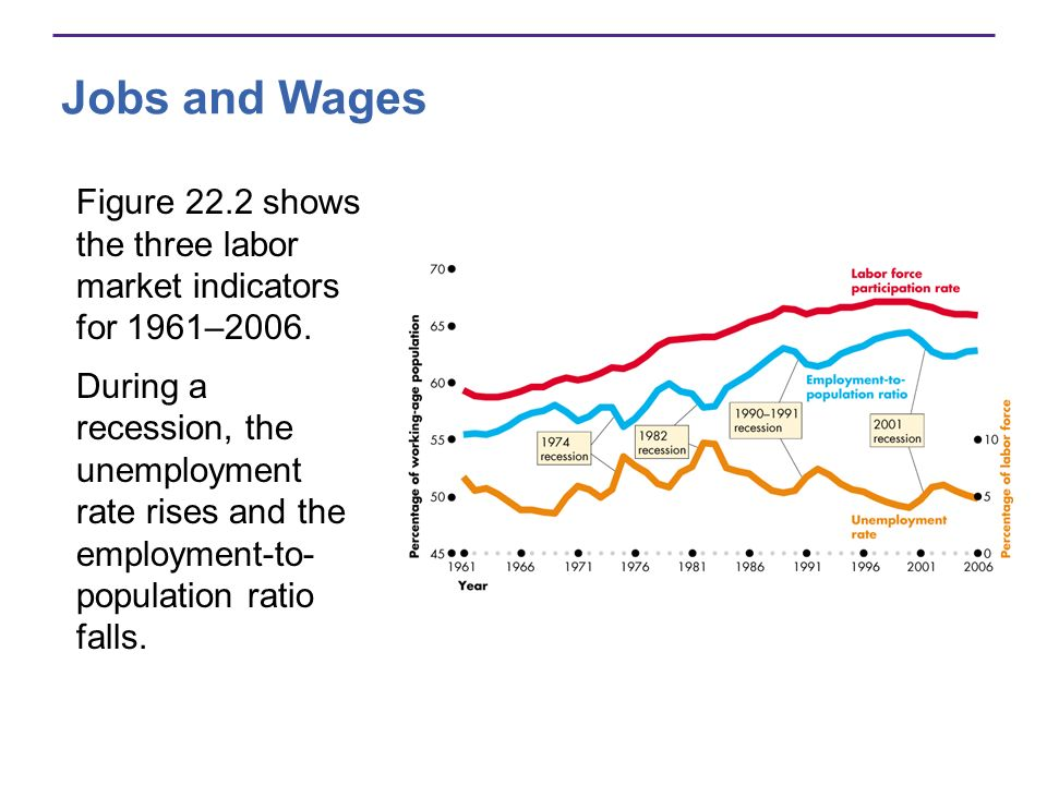 Jobs and Wages Figure 22.2 shows the three labor market indicators for 1961–2006.