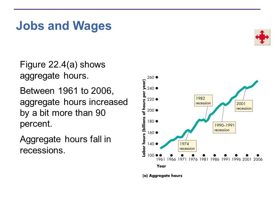 Jobs and Wages Figure 22.4(a) shows aggregate hours.